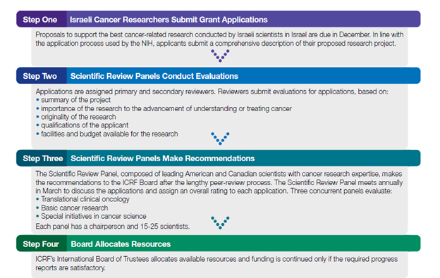ICRF Scientific Review Process - Infographic