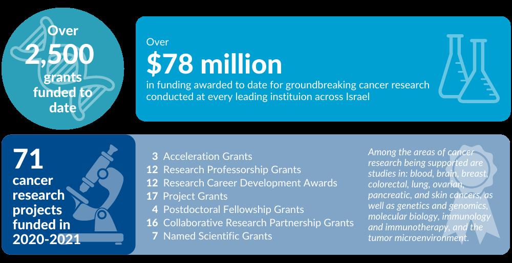 2020-2021 Grant Award Infographic