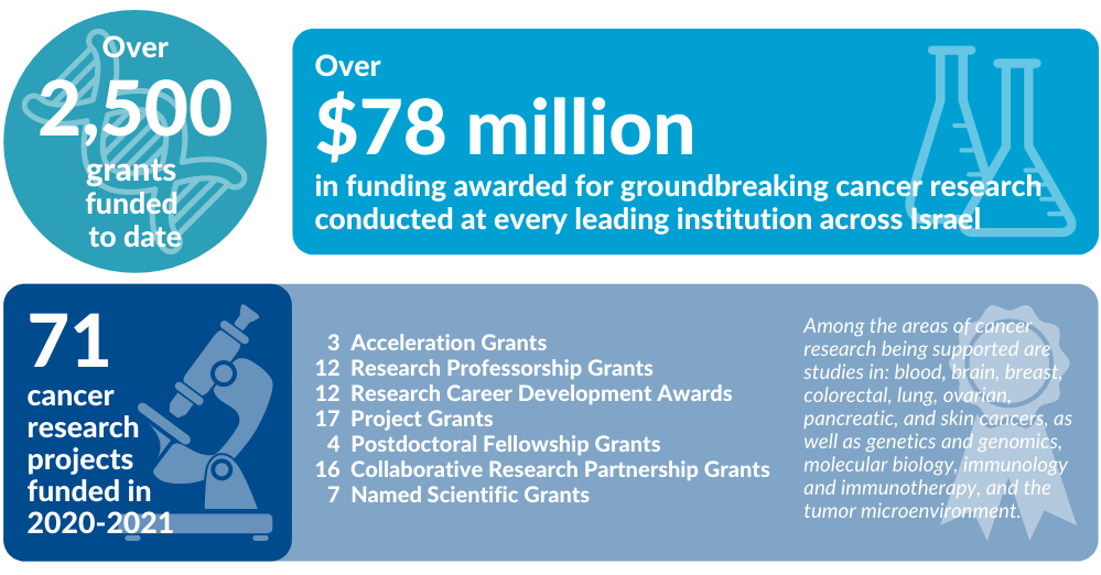 2020-2021 ICRF Impact Stats Infographic